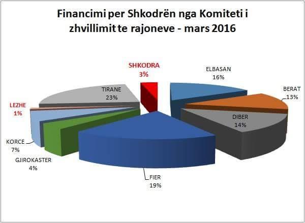 Fondi i financimi për Shkodrën nga Komiteti i zhvillimit të rajoneve