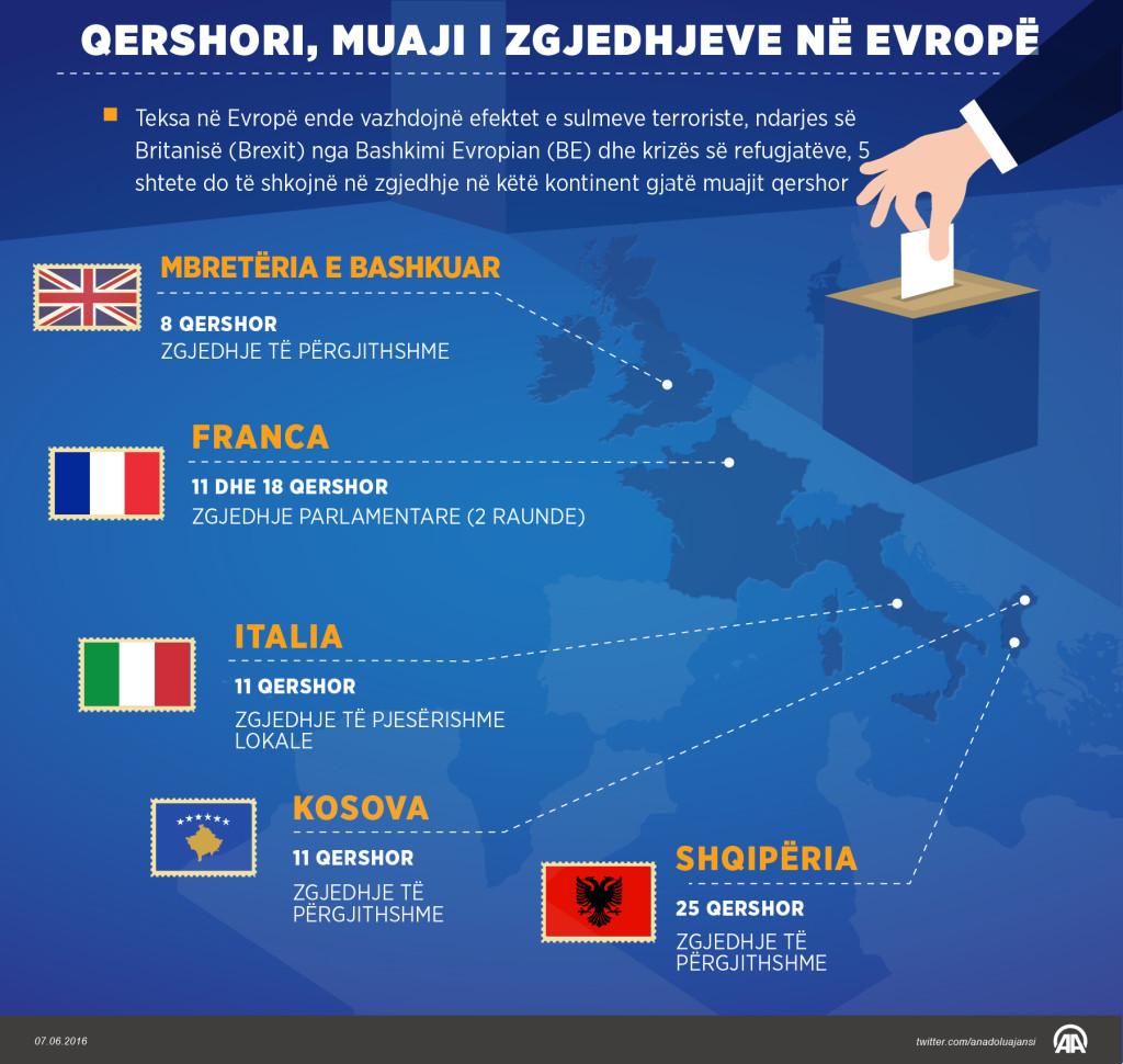 Zgjedhjet e Qershorit 2017 - në Europë