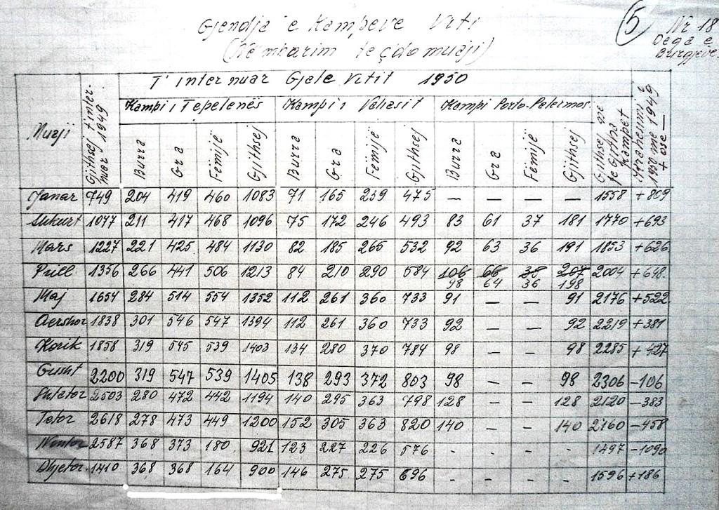 një statistikë e kampeve tela me gjemba gjatë vitit 1950