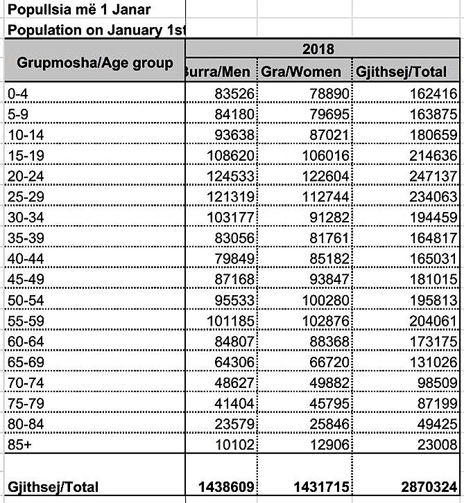 Statistikat alarmuese demografike te vitit 2018