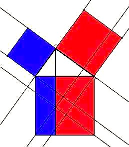 E famshmja e Pitagores: a2+b2=c2