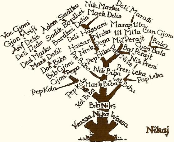 Pema e Fiseve ne Nikaj