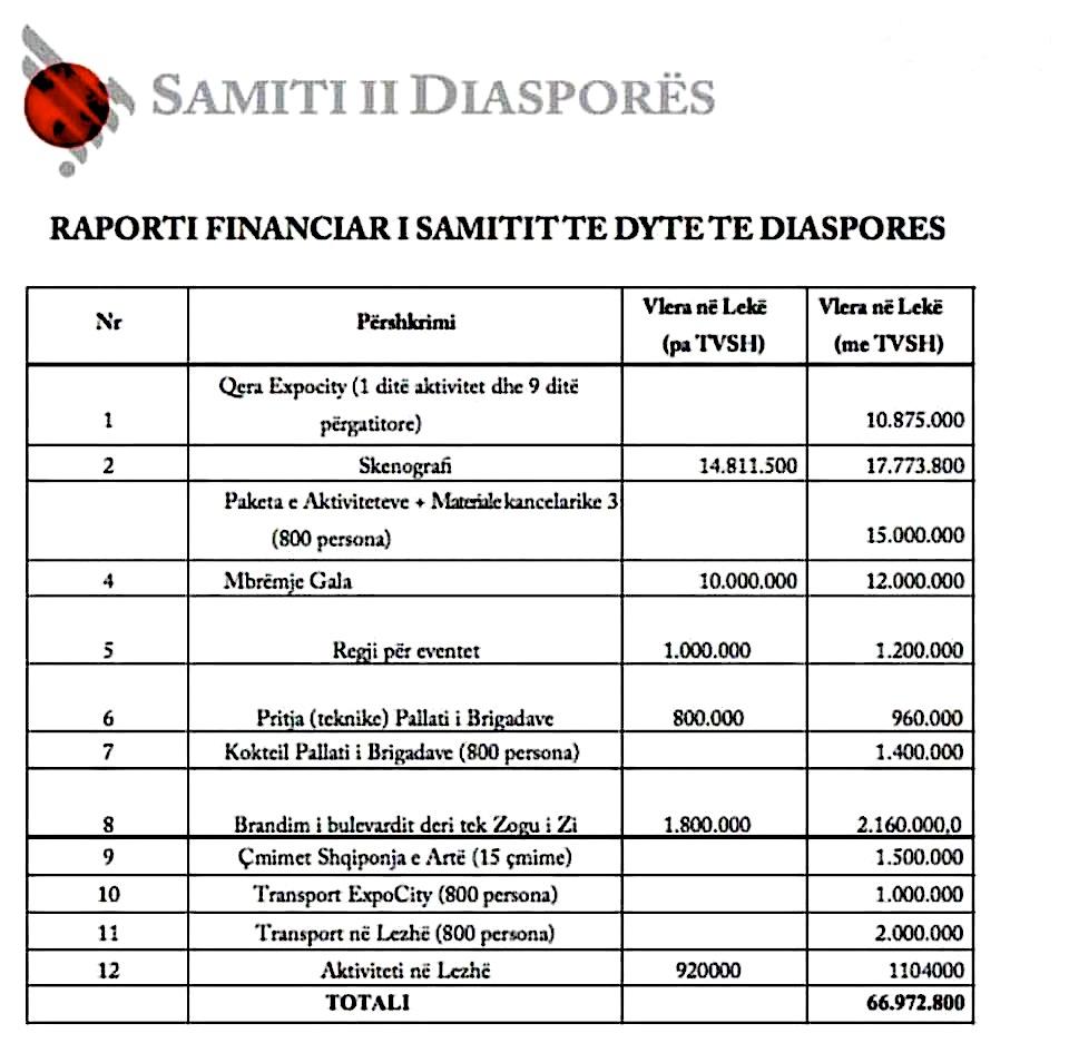 Samiti I Diaspores - Buxheti