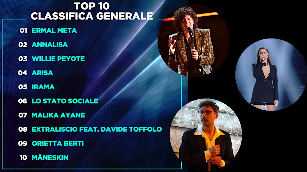 Kopertina me 10 këngët më të mira të Sanremos 2021