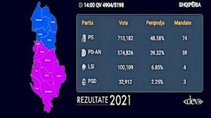 Zgjedhjet - Shqipëri 2021 - Rezultatet